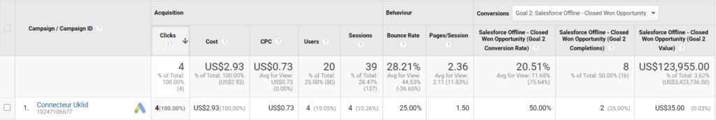 Salesforce - Google Ads integration in Google Analytics