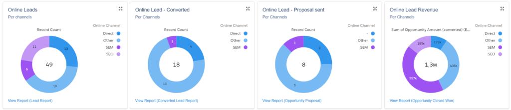 Google Analytics data in Salesforce Dashboard