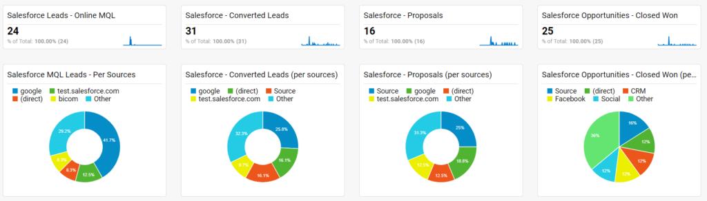 Google Analytics dashboard with Salesforce data